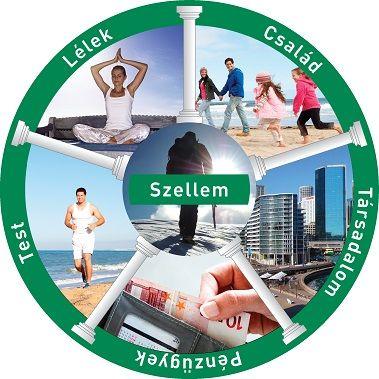 Az élet területei: Szellem középen: test, lélek, család, társadalom, pénzügyek